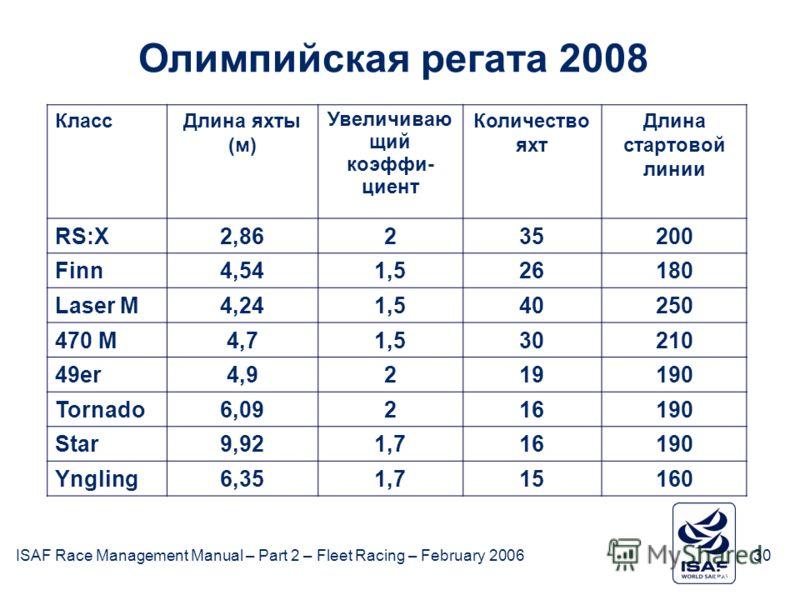 ISAF Race Management Manual – Part 2 – Fleet Racing – February 200630 КлассДлина яхты (м) Увеличиваю щий коэффи- циент Количество яхт Длина стартовой линии RS:X2,86235200 Finn4,541,526180 Laser M4,241,540250 470 M4,71,530210 49er4,9219190 Tornado6,09