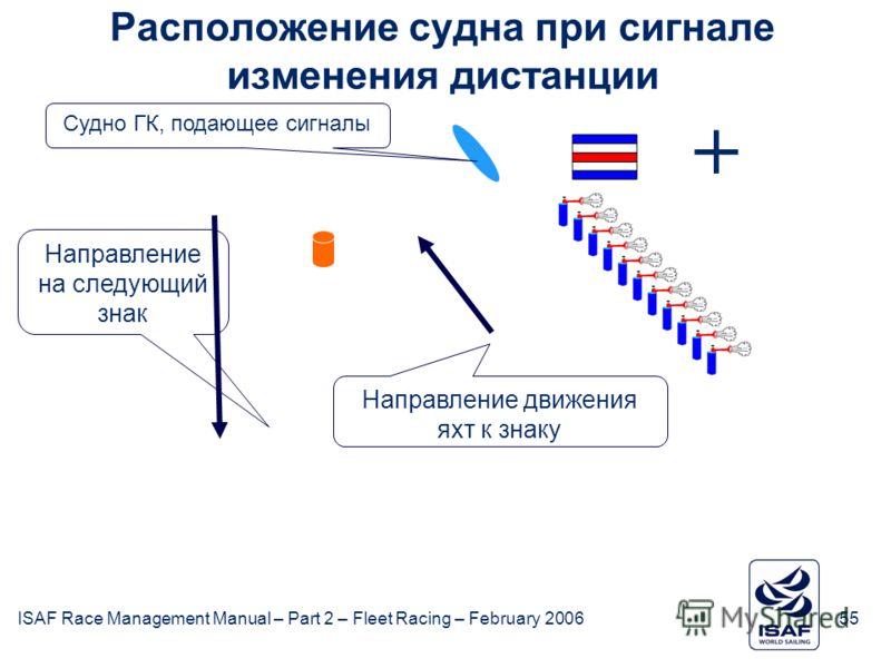 ISAF Race Management Manual – Part 2 – Fleet Racing – February 200655 + Направление на следующий знак Судно ГК, подающее сигналы Направление движения яхт к знаку Расположение судна при сигнале изменения дистанции