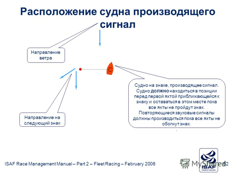 ISAF Race Management Manual – Part 2 – Fleet Racing – February 200662 Расположение судна производящего сигнал Судно на знаке, производящее сигнал. Судно должно находиться в позиции перед первой яхтой приближающейся к знаку и оставаться в этом месте п