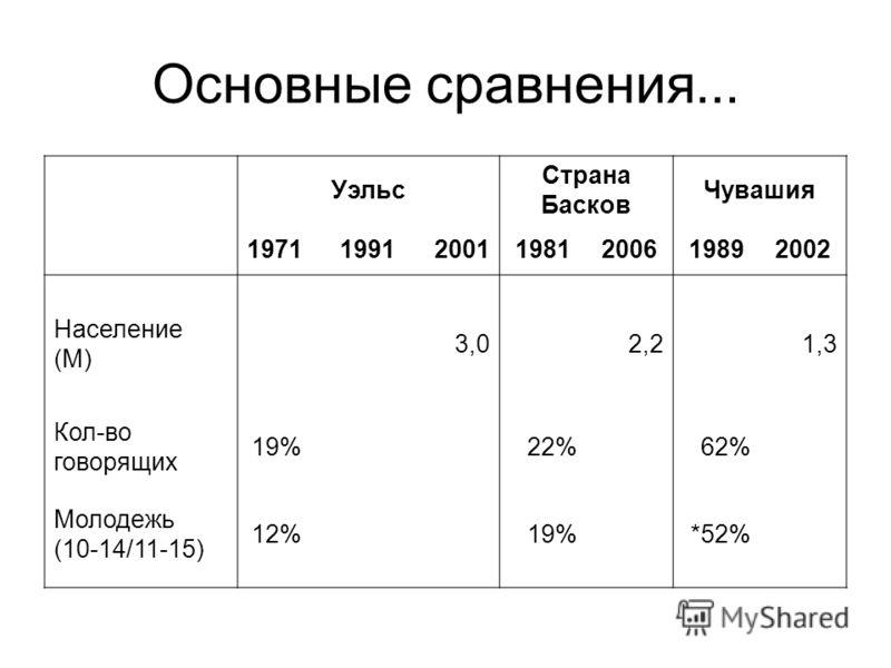 Основные сравнения... Уэльс Страна Басков Чувашия 1971 1991 20011981200619892002 Население (M) 3,02,21,3 Кол-во говорящих 19%22%62% Молодежь (10-14/11-15) 12%19%*52%