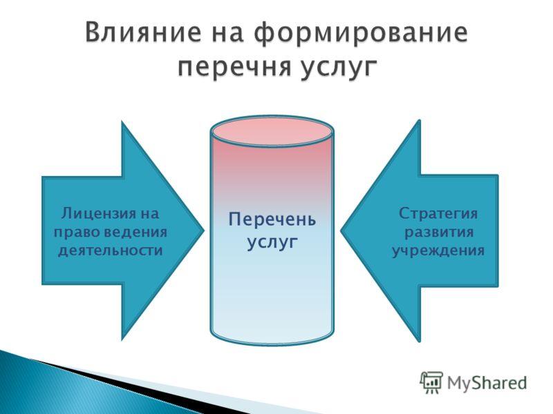 Лицензия на право ведения деятельности Стратегия развития учреждения Перечень услуг