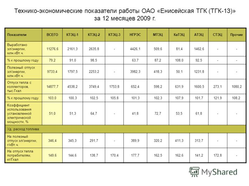 ПоказателиВСЕГОКТЭЦ-1КТЭЦ-2КТЭЦ-3НГРЭСМТЭЦКаТЭЦАТЭЦСТЭЦПрочие Выработано эл/энергии, млн.кВт.ч. 11276,62161,32635,8-4426,1509,681,41462,6-- % к прошлому году 79,291,098,5 63,787,2108,092,5-- Полезный отпуск эл/энергии, млн.кВт.ч. 9733,41797,52253,2-3