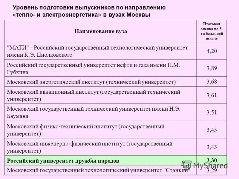 Уровень подготовки выпускников по направлению «тепло- и электроэнергетика» в вузах Москвы Наименование вуза Итоговая оценка по 5- ти балльной шкале