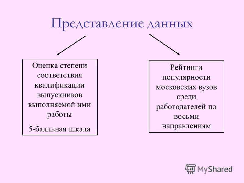 Представление данных Оценка степени соответствия квалификации выпускников выполняемой ими работы 5-балльная шкала Рейтинги популярности московских вузов среди работодателей по восьми направлениям