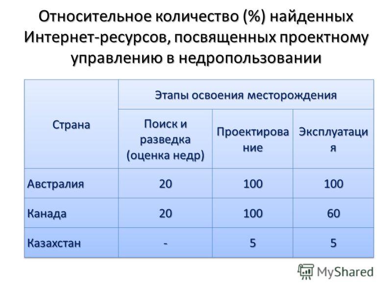 Относительное количество (%) найденных Интернет-ресурсов, посвященных проектному управлению в недропользовании