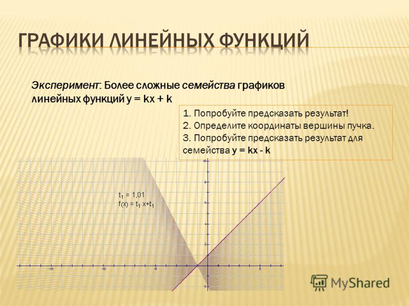 Эксперимент: Более сложные семейства графиков линейных функций у = kх + k 1. Попробуйте предсказать результат! 2. Определите координаты вершины пучка. 3. Попробуйте предсказать результат для семейства у = kх - k