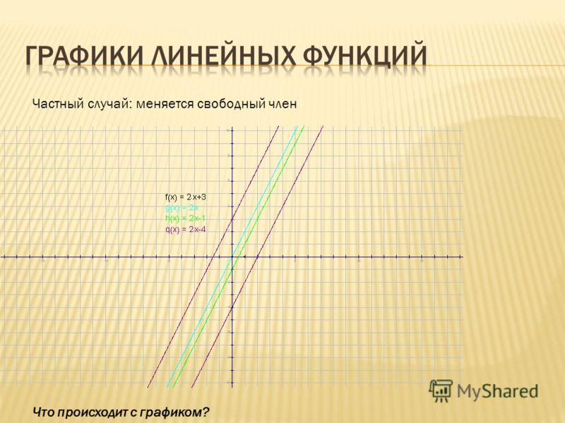 Частный случай: меняется свободный член Что происходит с графиком?