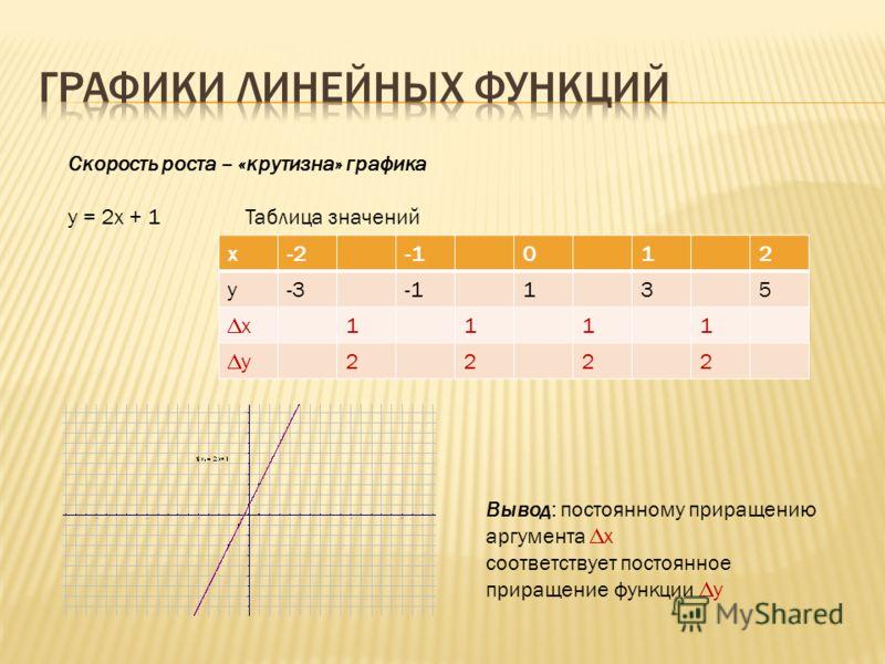 Скорость роста – «крутизна» графика у = 2х + 1Таблица значений х-2012 у-3135 х 1111 у 2222 Вывод: постоянному приращению аргумента х соответствует постоянное приращение функции у