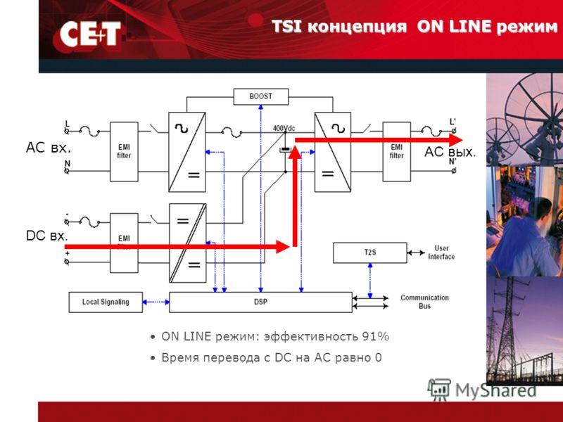 AC вх. DC вх. AC вых. TSI концепция ON LINE режим ON LINE режим: эффективность 91% Время перевода с DC на АС равно 0