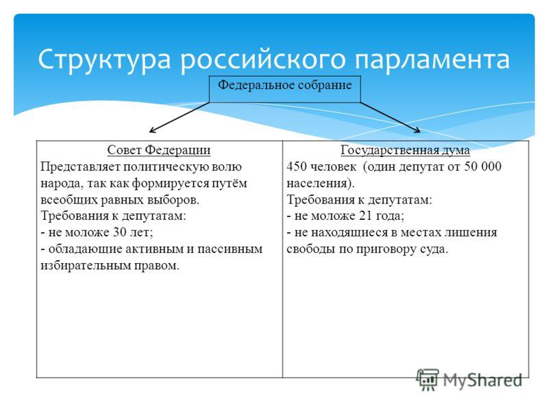 Структура российского парламента Совет Федерации Представляет политическую волю народа, так как формируется путём всеобщих равных выборов. Требования к депутатам: - не моложе 30 лет; - обладающие активным и пассивным избирательным правом. Государстве
