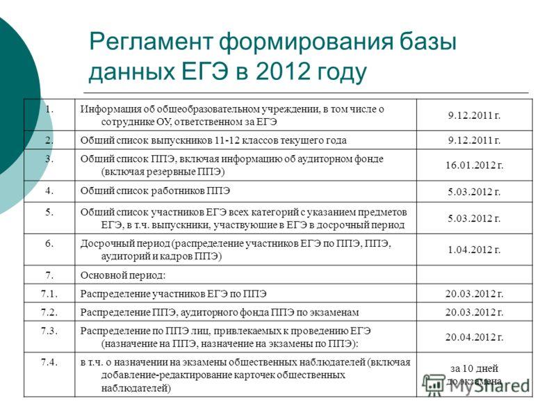 Регламент формирования базы данных ЕГЭ в 2012 году 1.Информация об общеобразовательном учреждении, в том числе о сотруднике ОУ, ответственном за ЕГЭ 9.12.2011 г. 2.Общий список выпускников 11-12 классов текущего года 9.12.2011 г. 3.Общий список ППЭ,
