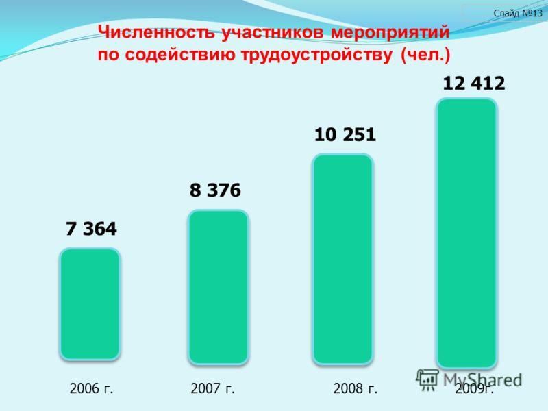 Численность участников мероприятий по содействию трудоустройству (чел.) Слайд 13 10 251 8 376 7 364 2006 г. 2007 г. 2008 г. 2009г. 12 412