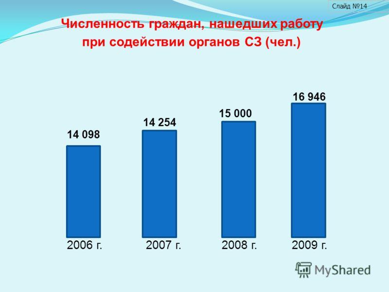 14 098 14 254 15 000 2006 г.2007 г.2008 г. Численность граждан, нашедших работу при содействии органов СЗ (чел.) Слайд 14 2009 г. 16 946