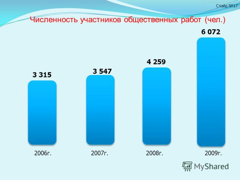 Численность участников общественных работ (чел.) Слайд 17 2006г. 2007г. 2008г. 2009г. 3 315 6 072 4 259 3 547