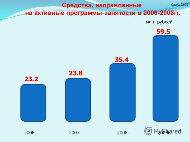 Средства, направленные на активные программы занятости в 2006-2008гг. Слайд 25 млн. рублей 2006г. 2007г. 2008г. 2009г. 23.2 35.4 23.8 59.5