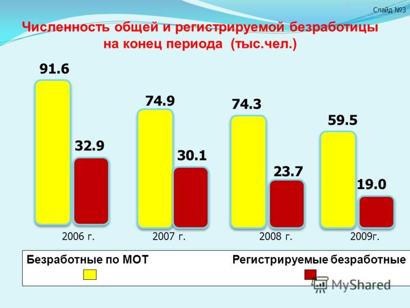 Слайд 3 Численность общей и регистрируемой безработицы на конец периода (тыс.чел.) Безработные по МОТ Регистрируемые безработные 2006 г. 2007 г. 2008 г. 2009г. 91.6 74.9 74.3 59.5 19.0 23.7 30.1 32.9