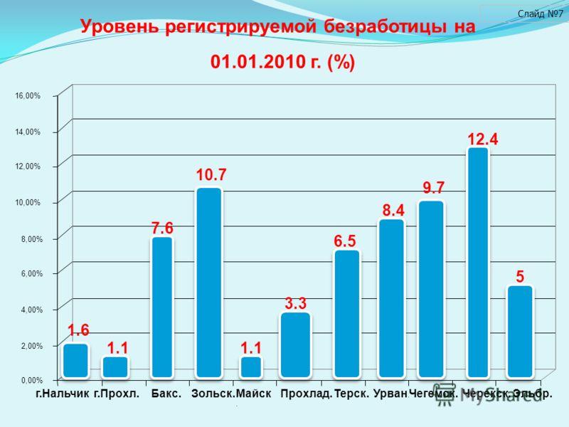 0,00% 2,00% 4,00% 6,00% 8,00% 10,00% 12,00% 14,00% 16,00% г.Нальчикг.Прохл.Эльбр.Бакс.Зольск.Майск. Прохлад.Черекск.Терск.Урван. Чегемск. Уровень регистрируемой безработицы на 01.01.2010 г. (%) Слайд 7 1.6 1.1 7.6 10.7 1.1 3.3 6.5 8.4 9.7 12.4 5