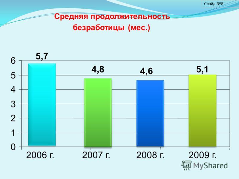 Средняя продолжительность безработицы (мес.) 5,7 4,8 4,6 0 1 2 3 4 5 6 2006 г.2007 г.2008 г.2009 г. Слайд 8 5,1