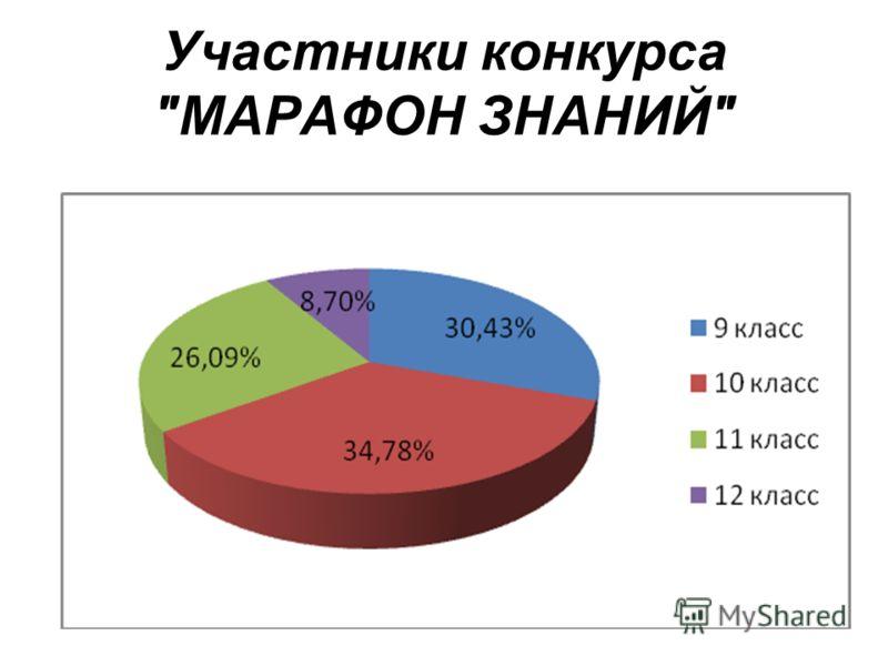 Участники конкурса МАРАФОН ЗНАНИЙ