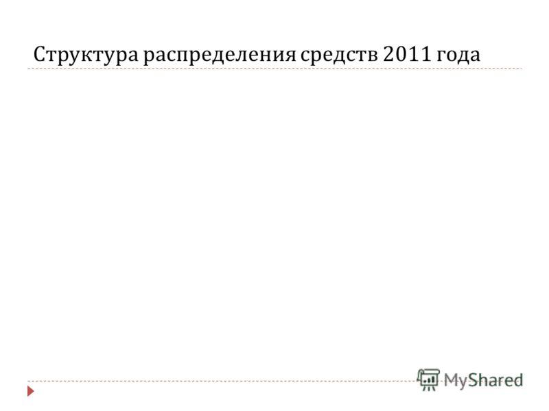 Структура распределения средств 2011 года