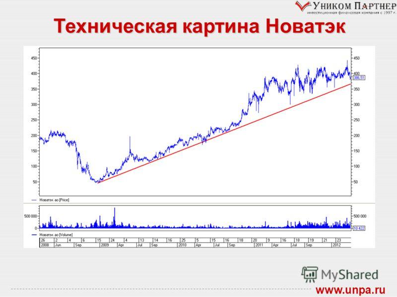 Техническая картина Новатэк www.unpa.ru