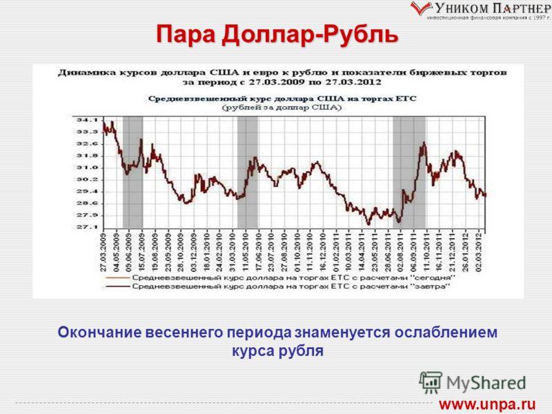 Пара Доллар-Рубль www.unpa.ru Окончание весеннего периода знаменуется ослаблением курса рубля