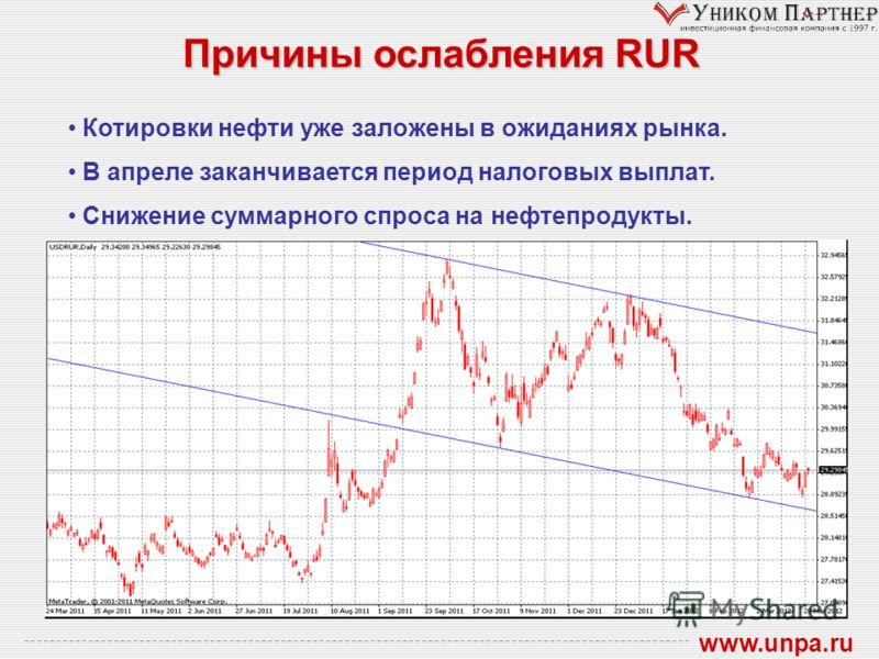 Причины ослабления RUR www.unpa.ru Котировки нефти уже заложены в ожиданиях рынка. В апреле заканчивается период налоговых выплат. Снижение суммарного спроса на нефтепродукты.