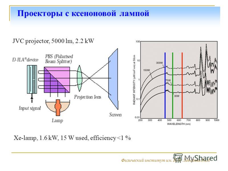 Проекторы с ксеноновой лампой Физический институт им. П.Н. Лебедева РАН JVC projector, 5000 lm, 2.2 kW Xe-lamp Xe-lamp, 1.6 kW, 15 W used, efficiency