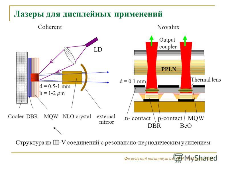 Лазеры для дисплейных применений Физический институт им. П.Н. Лебедева РАН Coherent LD Cooler DBR MQW NLO crystal external mirror Novalux d = 0.5-1 mm h = 1-2 m d = 0.1 mm PPLN Output coupler Thermal lens n- contact p-contact MQW DBR BeO Структура из