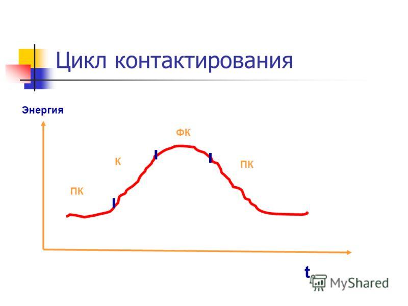 Цикл контактирования ПК К ФК ПК Энергия t