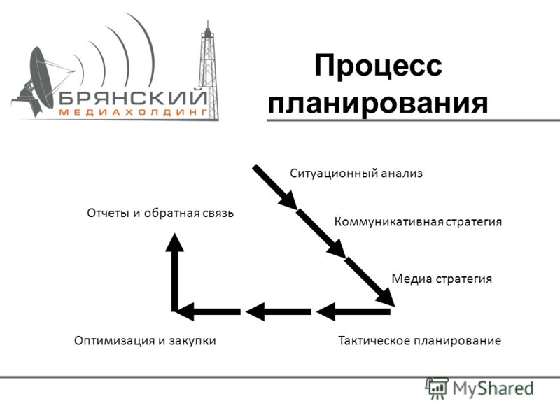Процесс планирования Ситуационный анализ Коммуникативная стратегия Медиа стратегия Тактическое планирование Оптимизация и закупки Отчеты и обратная связь