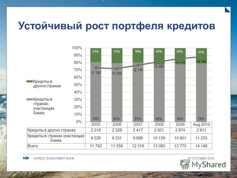 NORDIC INVESTMENT BANK Устойчивый рост портфеля кредитов 09 AUGUST 2012