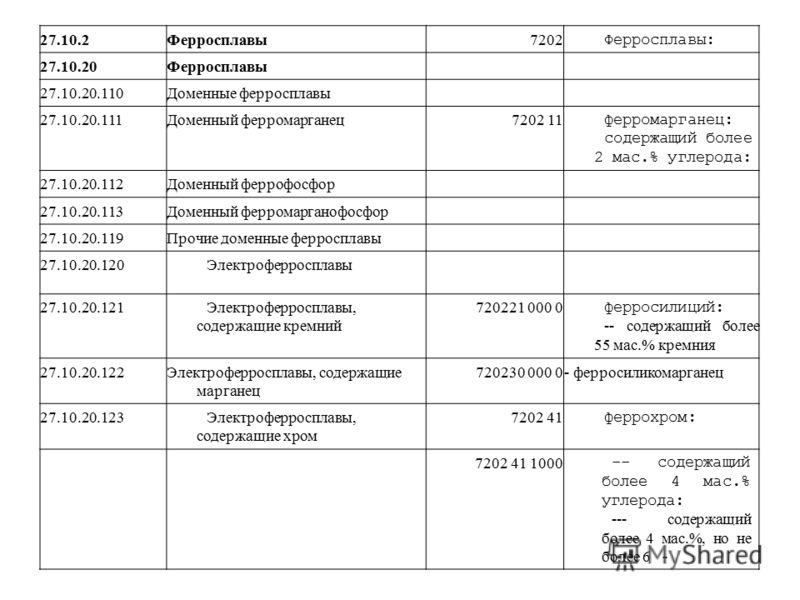 27.10.2Ферросплавы7202 Ферросплавы: 27.10.20Ферросплавы 27.10.20.110Доменные ферросплавы 27.10.20.111Доменный ферромарганец7202 11 ферромарганец: содержащий более 2 мас.% углерода: 27.10.20.112Доменный феррофосфор 27.10.20.113Доменный ферромарганофос