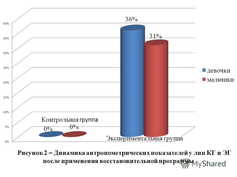Рисунок 2 – Динамика антропометрических показателей у лиц КГ и ЭГ после применения восстановительной программы