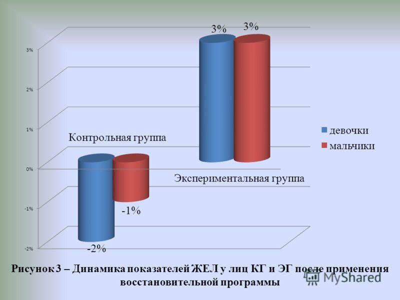 Рисунок 3 – Динамика показателей ЖЕЛ у лиц КГ и ЭГ после применения восстановительной программы