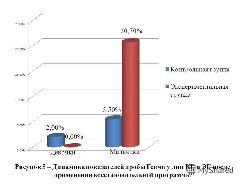 Рисунок 5 – Динамика показателей пробы Генчи у лиц КГ и ЭГ после применения восстановительной программы