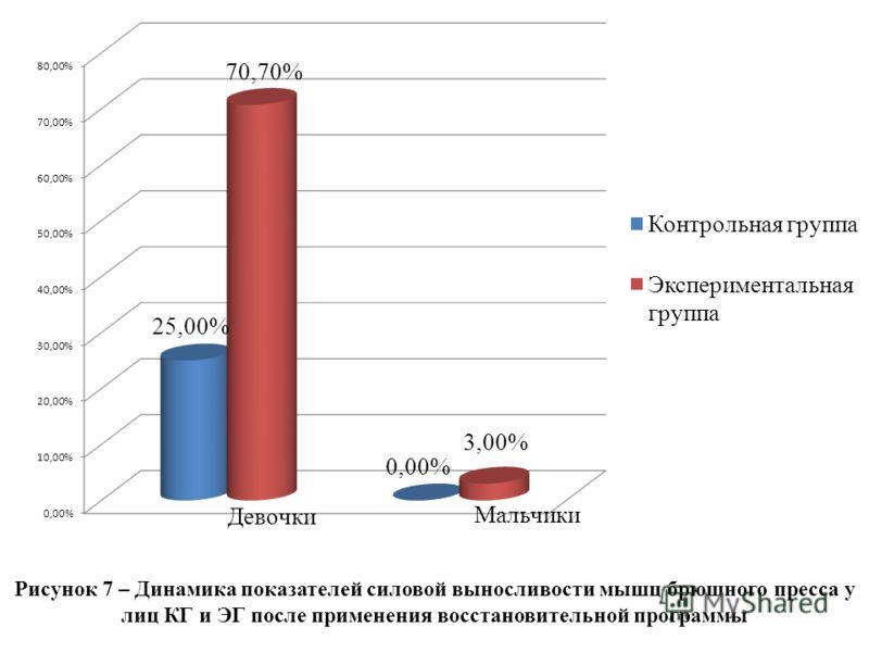 Рисунок 7 – Динамика показателей силовой выносливости мышц брюшного пресса у лиц КГ и ЭГ после применения восстановительной программы