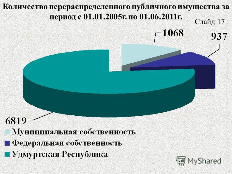 Количество перераспределенного публичного имущества за период с 01.01.2005г. по 01.06.2011г. Слайд 17
