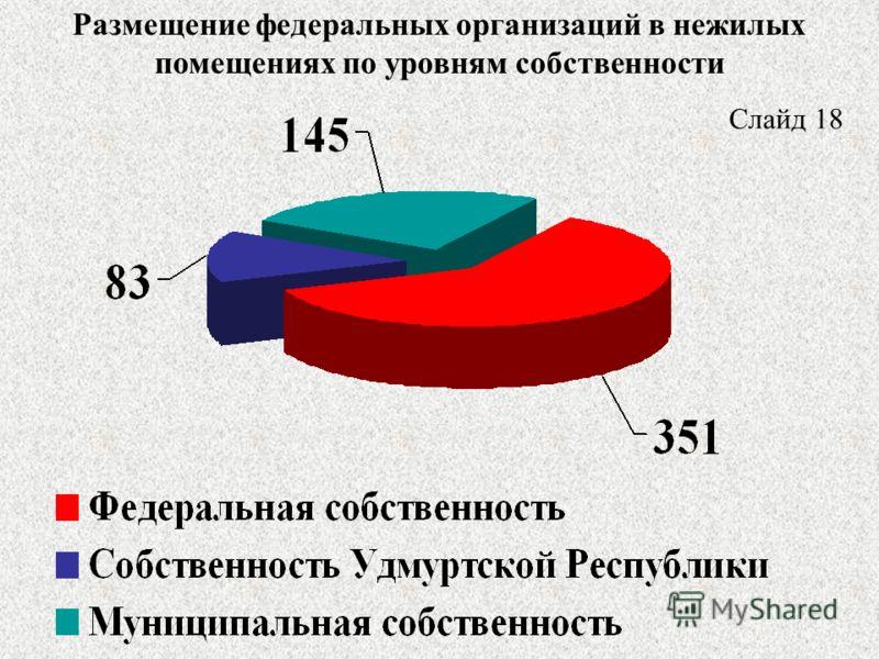 Размещение федеральных организаций в нежилых помещениях по уровням собственности Слайд 18