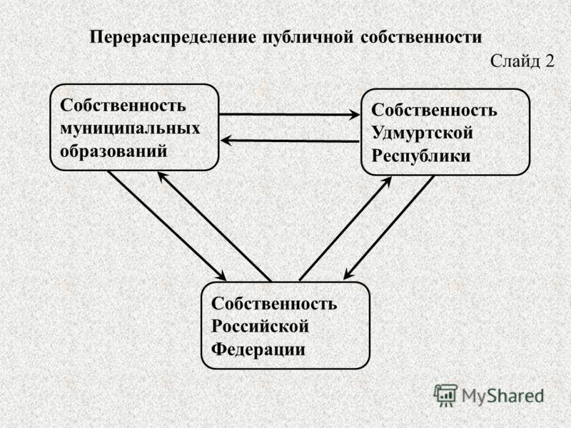 Перераспределение публичной собственности Собственность муниципальных образований Собственность Удмуртской Республики Собственность Российской Федерации Слайд 2