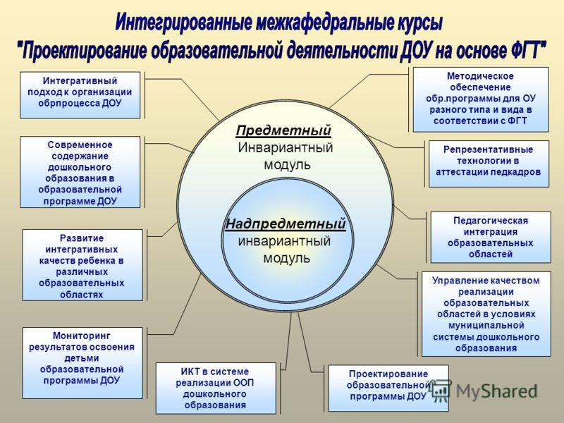 Предметный Инвариантный модуль Надпредметный инвариантный модуль Интегративный подход к организации обрпроцесса ДОУ Современное содержание дошкольного образования в образовательной программе ДОУ Развитие интегративных качеств ребенка в различных обра