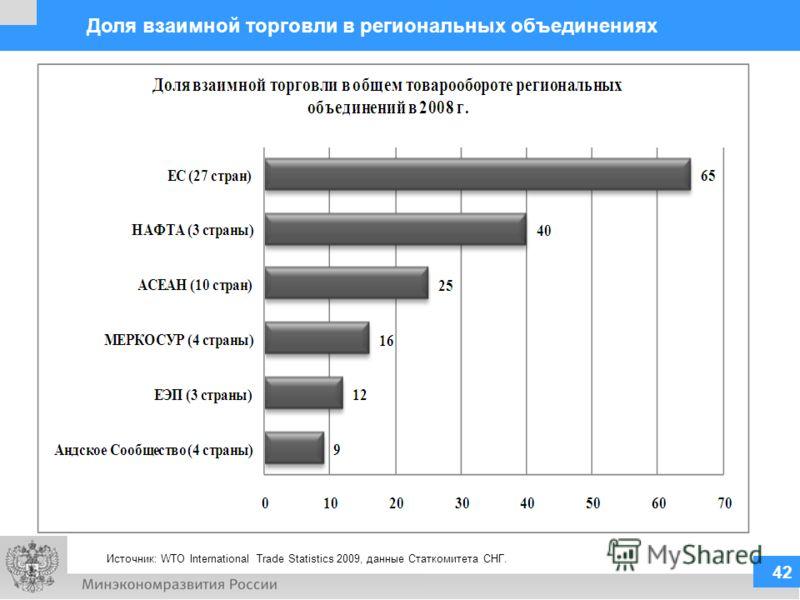 Источник: WTO International Trade Statistics 2009, данные Статкомитета СНГ. 42 Доля взаимной торговли в региональных объединениях