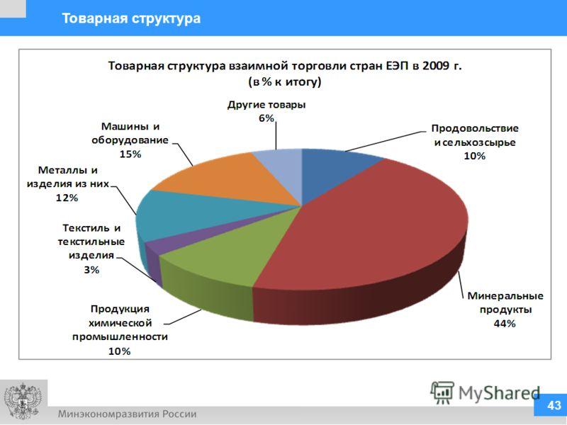 Источник: расчеты на основе данных Статкомитета СНГ. 43 Товарная структура