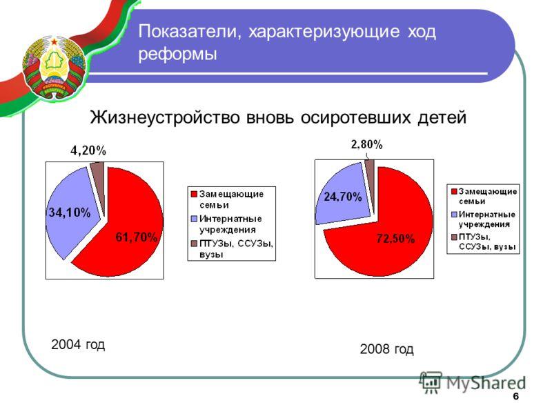 6 Показатели, характеризующие ход реформы Жизнеустройство вновь осиротевших детей 2004 год 2008 год