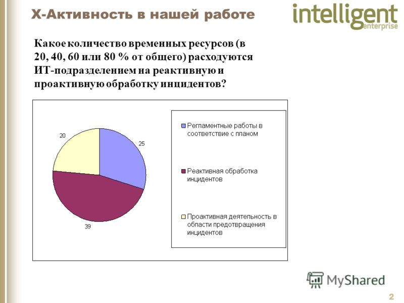 2 X-Активность в нашей работе Какое количество временных ресурсов (в 20, 40, 60 или 80 % от общего) расходуются ИТ-подразделением на реактивную и проактивную обработку инцидентов?