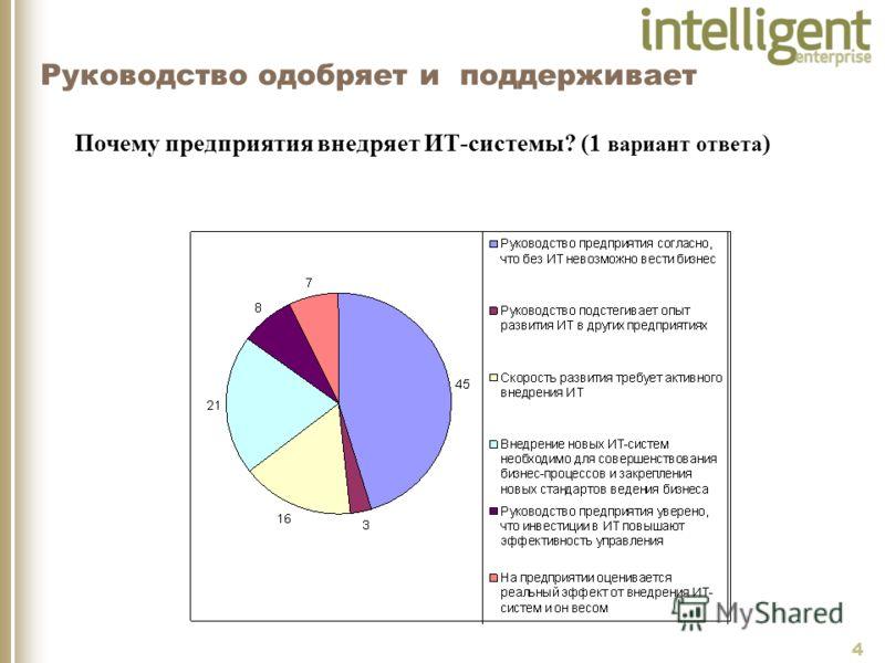 4 Руководство одобряет и поддерживает Почему предприятия внедряет ИТ-системы? (1 вариант ответа )