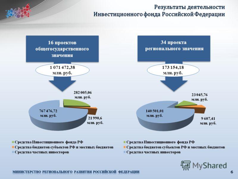 6 16 проектов общегосударственного значения 1 071 472,38 млн. руб. 34 проекта регионального значения 34 проекта регионального значения 173 154,18 млн. руб.