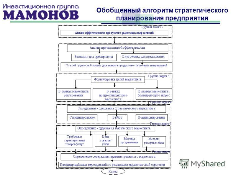 Обобщенный алгоритм стратегического планирования предприятия