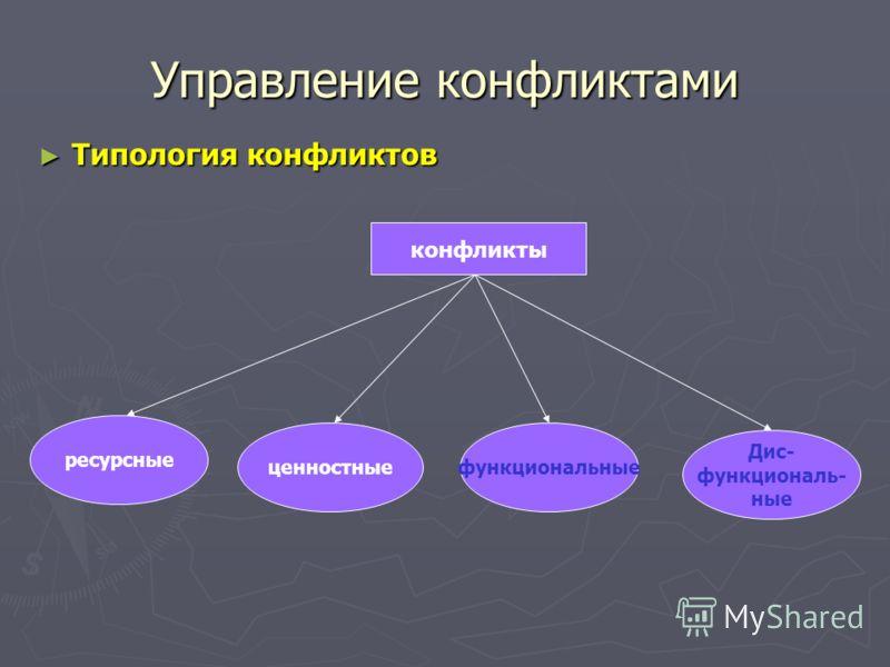 Управление конфликтами Типология конфликтов Типология конфликтов конфликты ресурсные ценностныефункциональные Дис- функциональ- ные