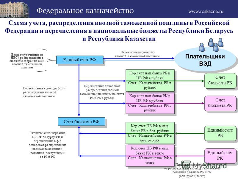 Схема учета, распределения